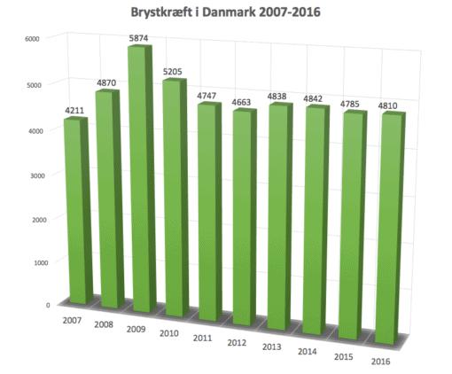 Kræfttal for brystkræft i DK 2007-2016